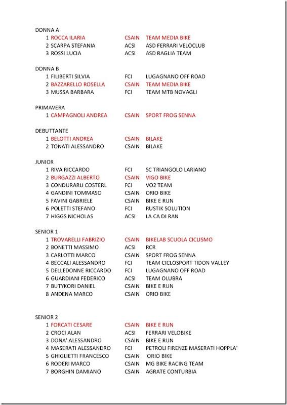 CLASSIFICHE-2-GP-ITAS-NAZIONALE-CSAIN-DI-CICLOCROSS-001