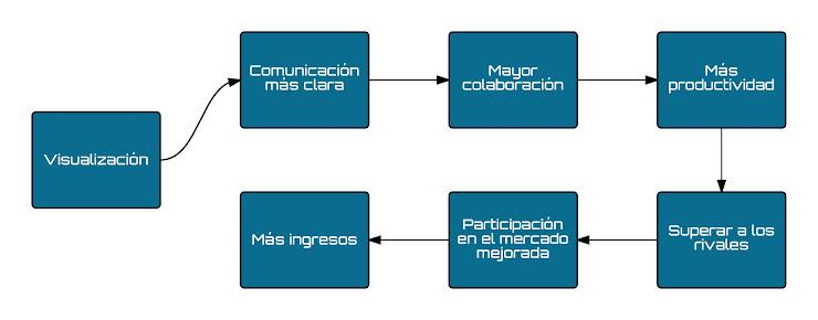 Cómo trabajar colaborativamente en mapas mentales y diagramas de flujo mejora su productividad