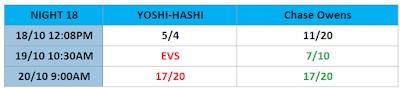 G1 Climax Betting: YOSHI-HASHI .vs. Chase Owens