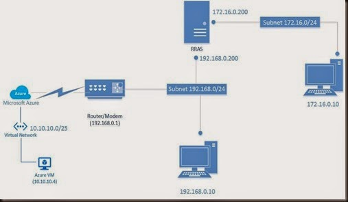 Checkpoint site to site vpn dynamic ip