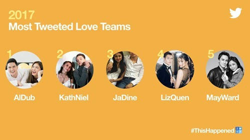 Most Tweeted Love Teams