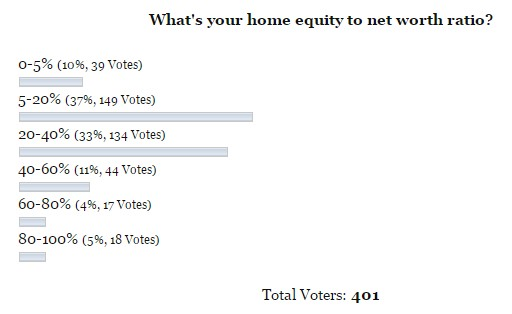home equity as ratio of net worth