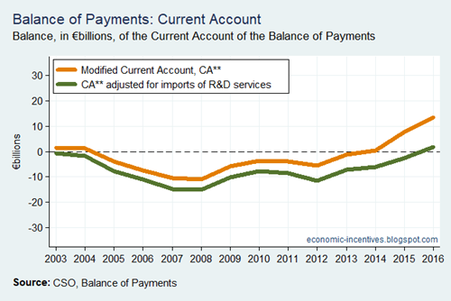 Bop Current Account R and D Adjustment