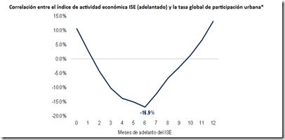 desempleo al alza bancolombia grafico