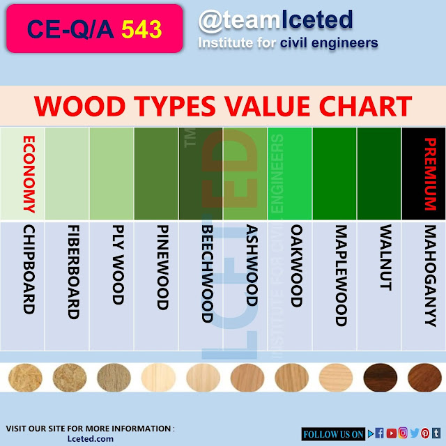 WOOD TYPES COST CHART