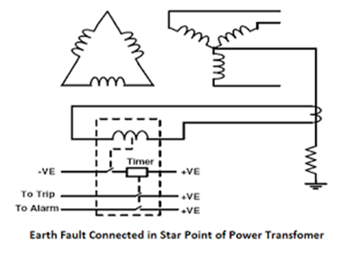earth-fault-connected-in star-point-transformer