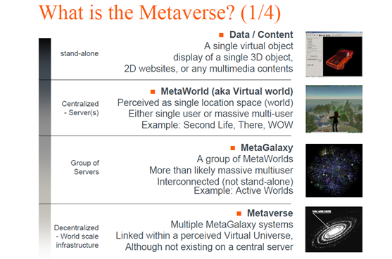 What Is The Metaverse