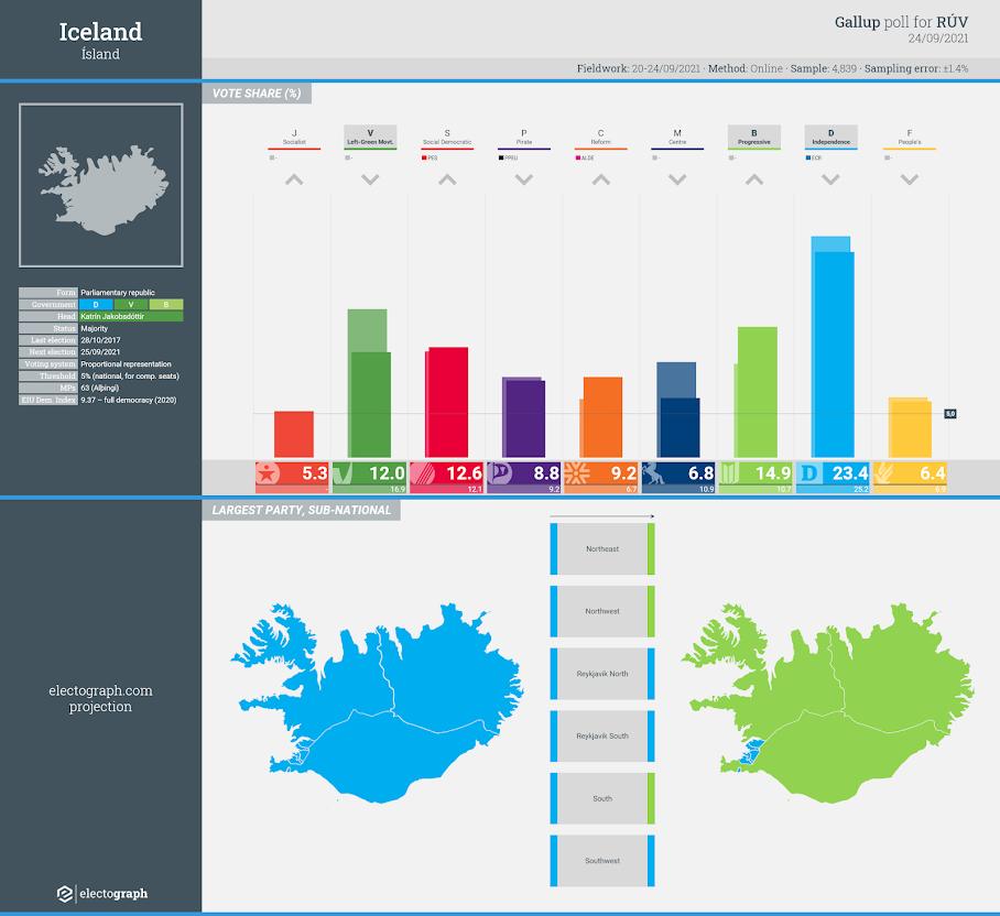ICELAND: Gallup poll chart for RÚV, 24 September 2021