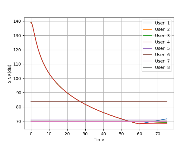 LTE: Reg  SINR and RSRP values in simulation - Google Groups