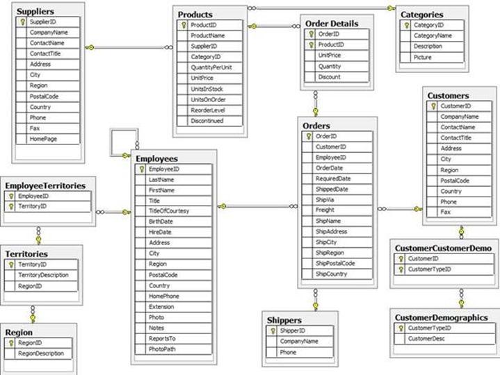 SQL-Postgres Database Community Blog: northwind database
