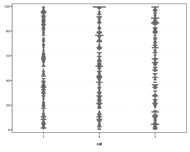 some random spss graph tips  shading areas under curves