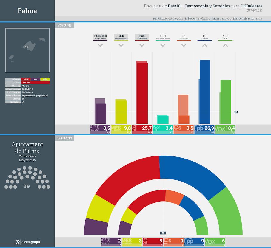 Gráfico de la encuesta para elecciones municipales en Palma realizada por Data10 - Demoscopia y Servicios para OKBaleares, 28 de septiembre de 2021