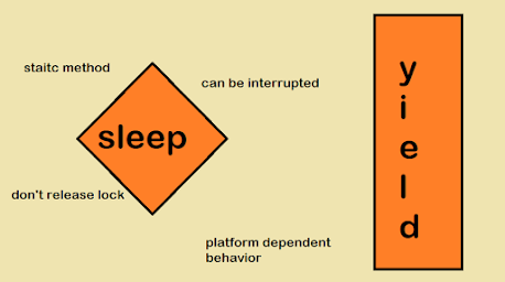 Difference between yield and sleep in Java Thread? Answer