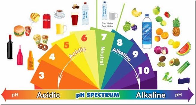 acido-e-alcalino