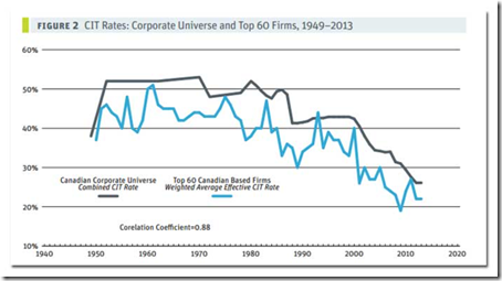 Canada's corporate tax rate has been falling for three decades
