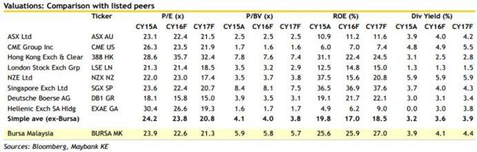 Bursa Malaysia comparison