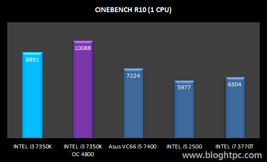 Cinebench R10 Mono Hilo INTEL Core i3 7350K Overclocked