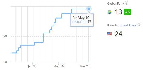 msn Alexa Rank Rise