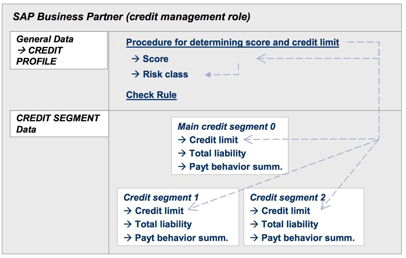 worksheet Credit Limit Worksheet business process in sap credit management part 2 master data