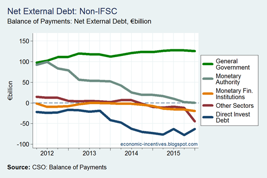 Net External Debt by Sector