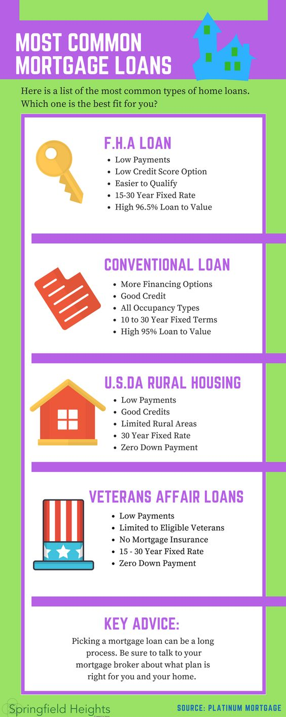Kentucky home loan programs to buy your first house in Kentucky