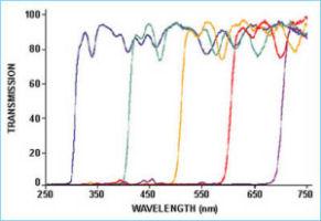LVF-H:セルホルダーの前でフィルターの位置を変化させた時、ブロックされた波長が次第に透過するバンド幅の変化