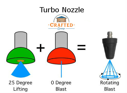 What is a Turbo Nozzle