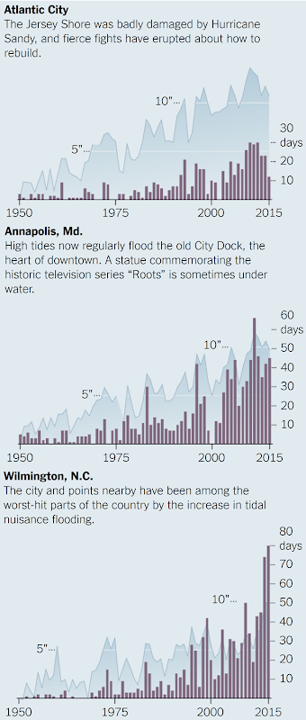 Mean sea level rise, in inches, and days of nuisance flooding for three U.S. cities, 1950-2015. The cities are Atlantic City, New Jersey, Annapolis, Maryland, and Wilmington, North Carolina. Graphic: The New York Times
