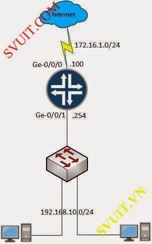 Lab 2 1 Cấu hình Static Route trên Router Juniper