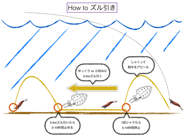 How to ズル引き