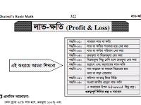 লাভ - ক্ষতির অঙ্ক করার শর্টকাট টেকনিক - Khairuls Basic Math -PDF ফাইল