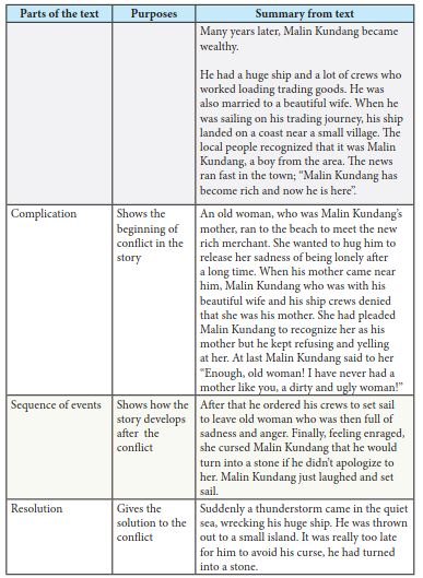 Pembahasan soal bahasa inggris kelas 10 chapter 2 task 5 halaman 25 saifullah id. Kunci Jawaban Bahasa Inggris Kelas 10 Halaman 171 173 174 175 177 178 Chapter 13 Ilmu Edukasi