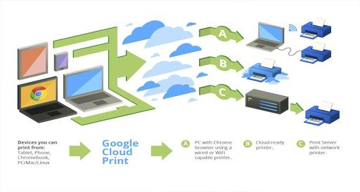 Cara Menggunakan Google Cloud Print