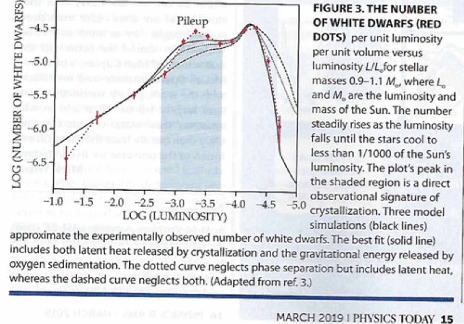 White Dwarf phase change detected in this Physics Today article