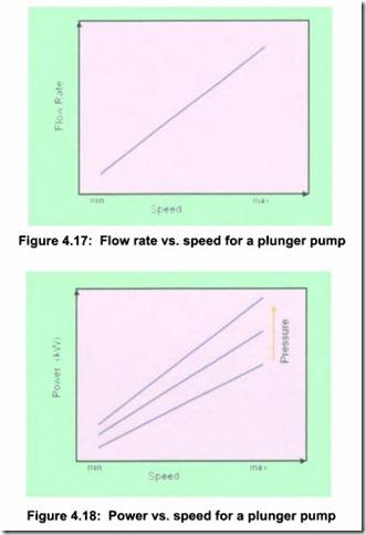 Pumps:Reciprocating pump types | hydraulics and pneumatics