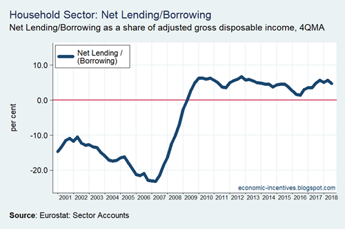 Household Sector Net Lending-Borrowing 2001-2018