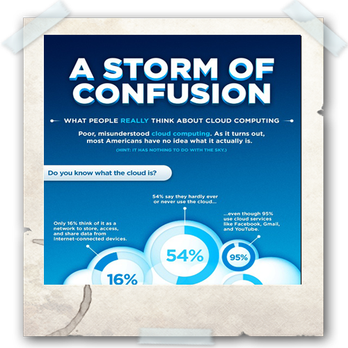 Cloud Infographic: A Storm of Confusion