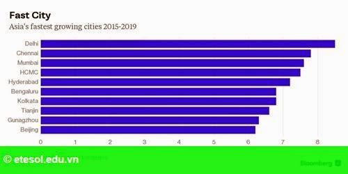 Hình 1: TP HCM thuộc top đô thị tăng trưởng nhanh nhất châu Á