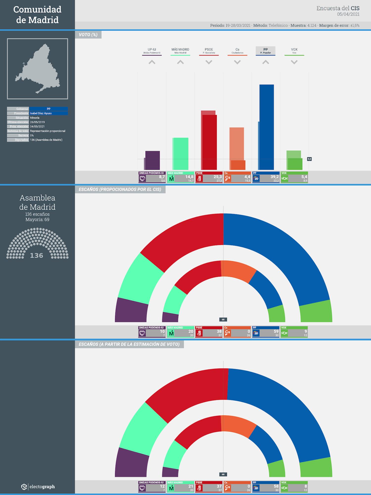 Gráfico de la encuesta para elecciones autonómicas en la Comunidad de Madrid realizada por el CIS, 5 de abril de 2021