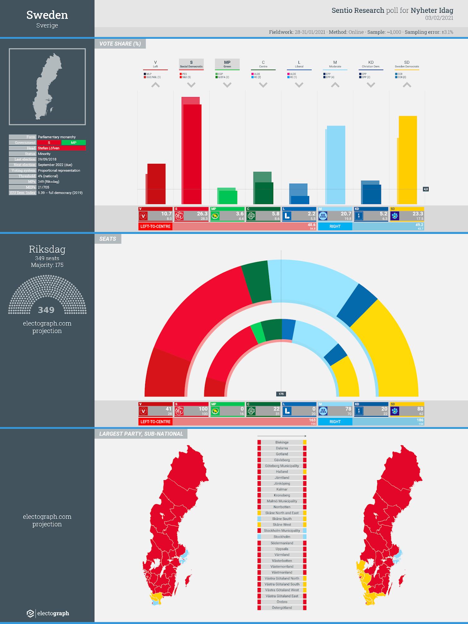 SWEDEN: Sentio Research poll chart for Nyheter Idag, 3 February 2021