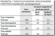 Tassi di occupazione, disoccupazione e inattività. Novembre 2015