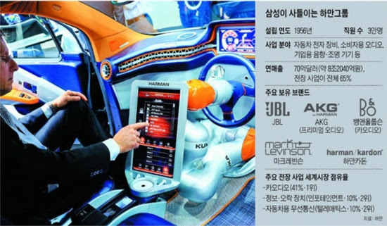Samsung Harman arguments