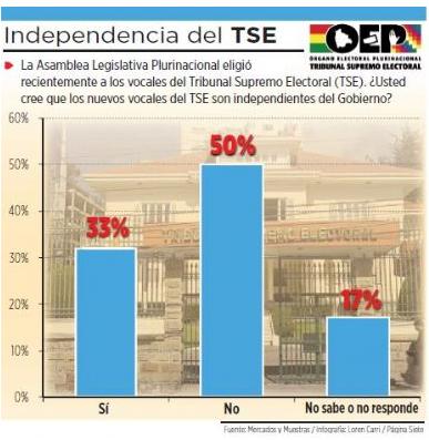 Encuesta sobre el TSE, julio 2015