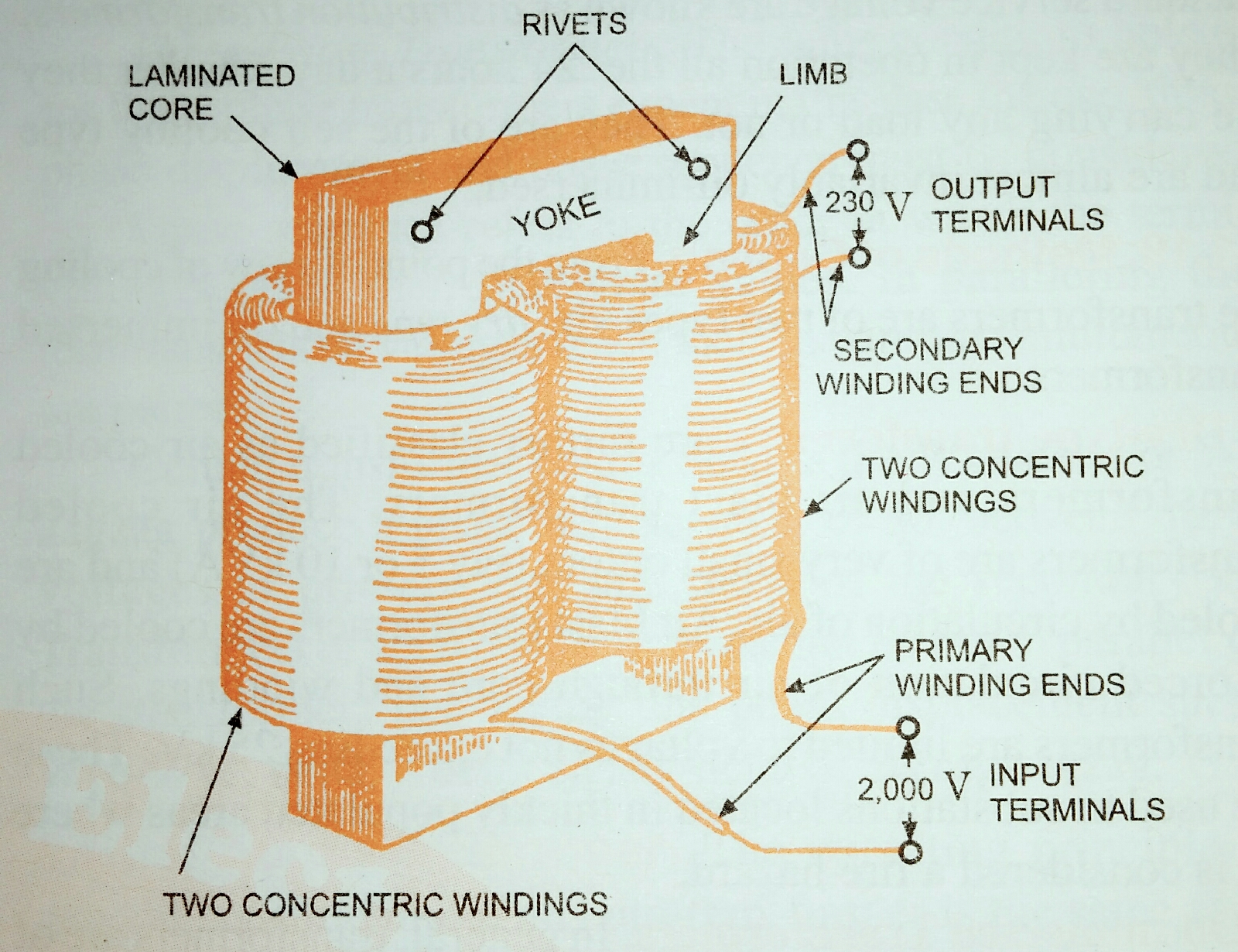 Core type Transformers