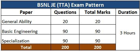 BSNL JE Exam Pattern,Books for BSNL JE exam,BSNL JE exam books
