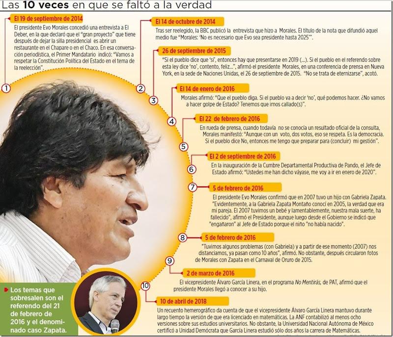 Políticos bolivianos