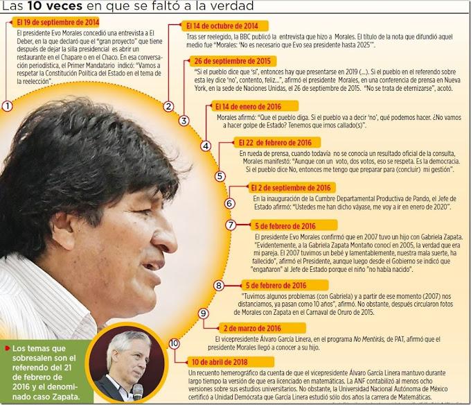 Bolivia: Del 21F a Zapata, las mentiras célebres de Morales y el Vice
