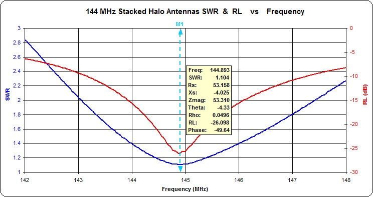 The blue line indicates the standing wave ratio for