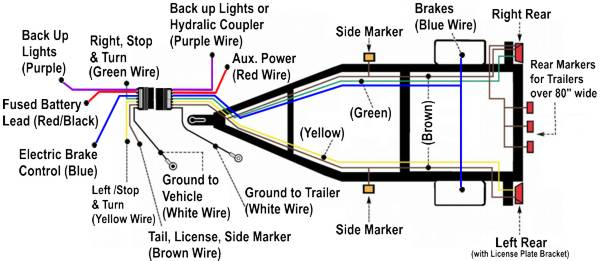 6 pole_trailer_wiring_diagram 1992 chevy s 10 pickup & blazer wiring diagram manual original Chevy Blazer Wiring Diagram at n-0.co