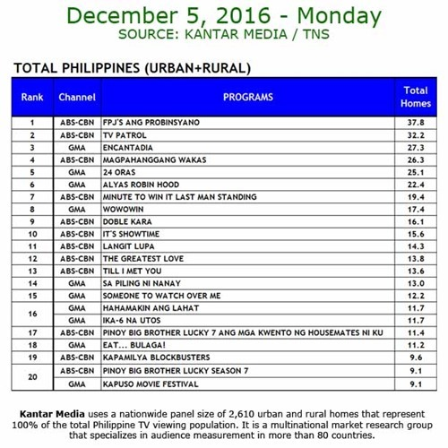 Kantar Media National TV Ratings - December 5, 2016